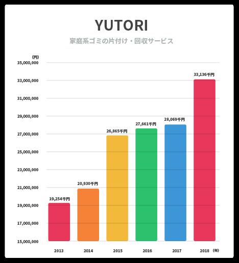 YUTORIの売上推移